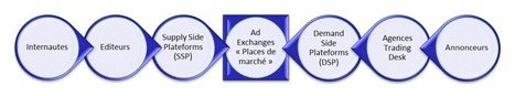 Publicité en temps réel - Real Time Bidding | Communication & Marketing digital | Scoop.it