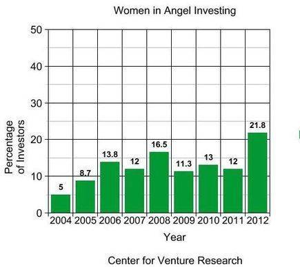 Tipping The Scales: Women Angel Investing Reaches All-Time High   Venture Capital & Angel Investing   Scoop.it