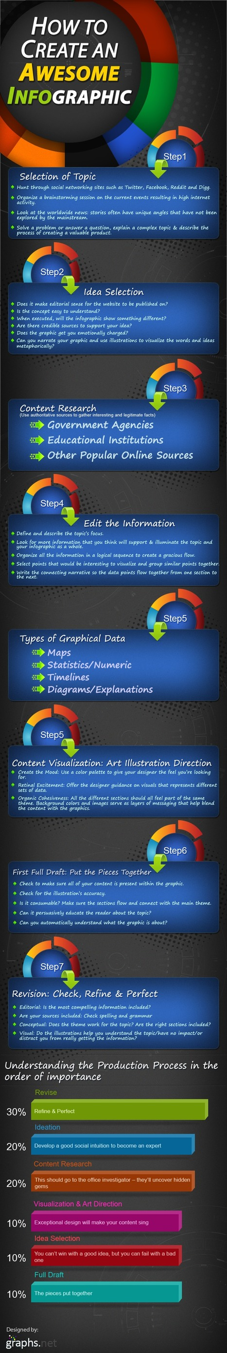 7 Key Steps to Creating an Awesome Infographic | Digital-News on Scoop.it today | Scoop.it