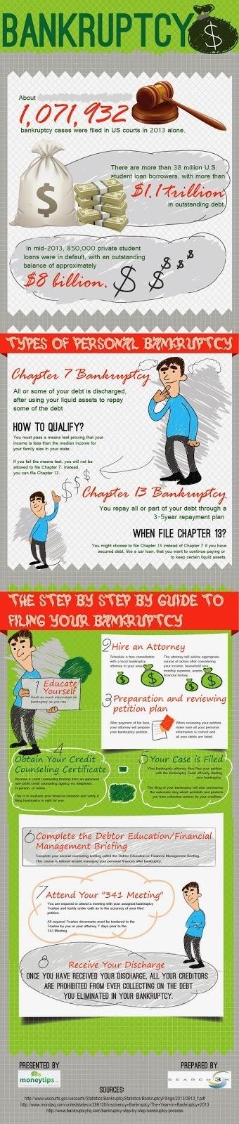 Infographic: Bankruptcy | moneytips | Scoop.it