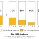 Totally Awesome Energy Law Is on the Books, Needs Funding, Legislative Assassination Attempt in the Works | Sustain Our Earth | Scoop.it