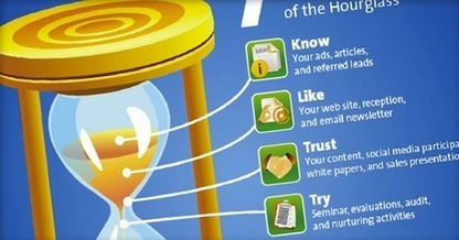 7 Stages of the Content Hourglass | Creative Arts Consulting LLC | Scoop.it