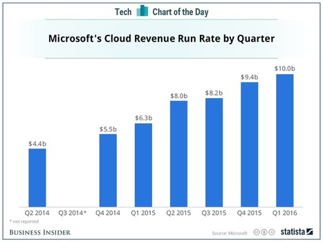 Microsoft cloud growth slowed this quarter, but no cause for panic yet | Entrepreneurship, Innovation | Scoop.it
