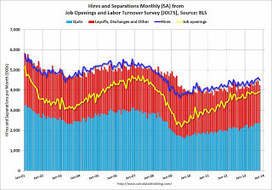 "BLS: Job Openings ""little changed"" in October 