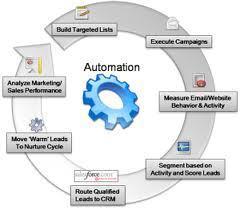 Marketing Automation Tool | marketing automation solutions | Scoop.it