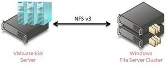 Server for NFS Data Store | windows2012 | Scoop.it