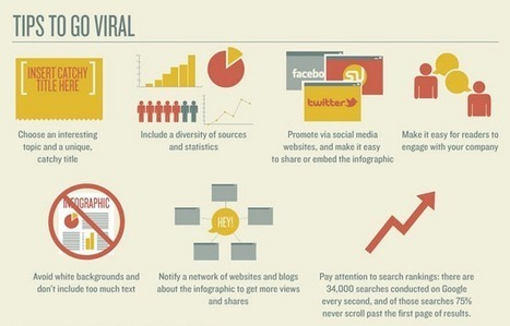 5 Reasons to Use Images for Content Marketing | Business 2 Community | Pinterest | Scoop.it