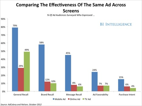 BII REPORT: Why Cross-Screen Marketing Will Be A Game-Changer | mobile marketing | Scoop.it