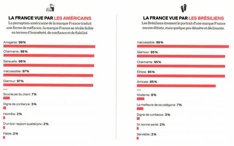 Inaccessible, arrogante mais glamour : la France vue par les étrangers... | Paris | Scoop.it