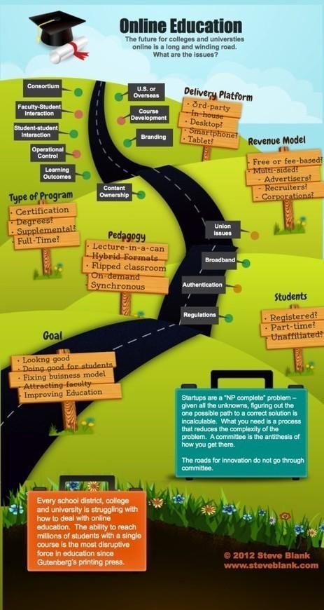Online Education - Piktochart Infographics   21st C Learning   Scoop.it