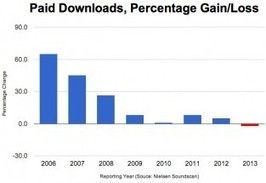 Paid Music Downloads Are Declining… But Why? | Evolver.fm | The New Business of Music Technology | Scoop.it