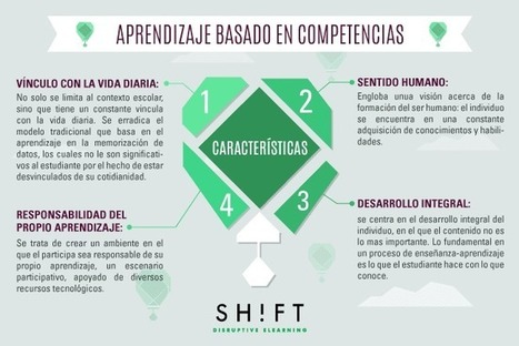 Aprendizaje Basado en Competencias - Lo que Tienes que Saber | Infografía | Universidad 3.0 | Scoop.it
