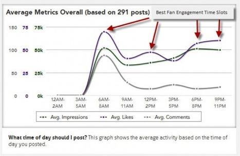 How to Increase EdgeRank - Facebook Marketing Essential . . . | Black Sheep Strategy- Social Media | Scoop.it
