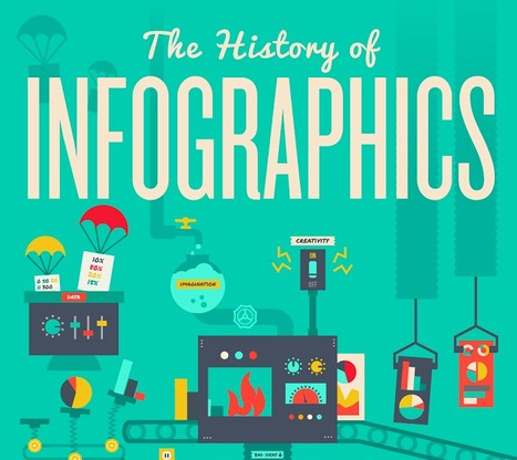 The History of Infographics Infographic - e-Learning Infographics | Learning Bytes from The Consultants-E | Scoop.it