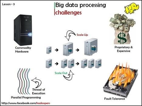 Hadoopers - Timeline Photos | Facebook | Big Data | Scoop.it