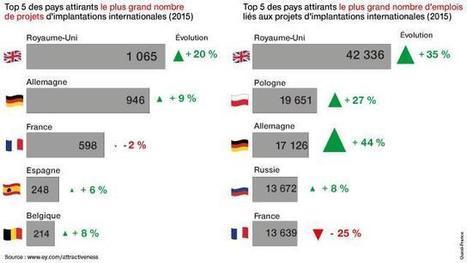 Attractivité > L'Europe devient très attirante, pas la France [étude EY]   Le Grand Paris sous toutes les coutures   Scoop.it