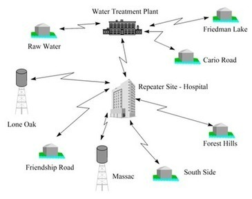 Wireless Technology Service | Hydraulics and Industrial Automation Services | Scoop.it