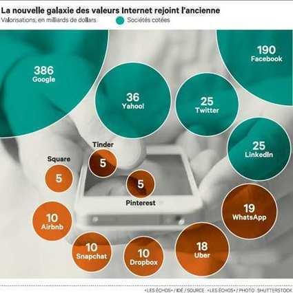 Internet: les valorisations s'envolent dans la Silicon Valley | Application mobile | Scoop.it