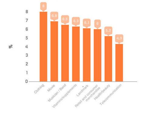 Découvrez les thématiques qui intéressent le plus les utilisateurs de Facebook | Digital & eCommerce | Scoop.it