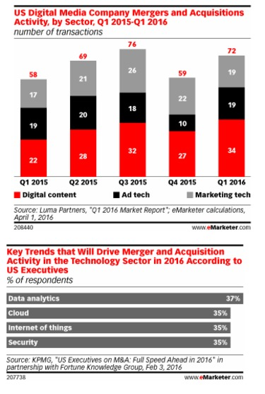 Marketing Technology Industry Sees Growing Consolidation - eMarketer | The Marketing Technology Alert | Scoop.it