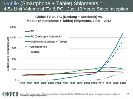 What Mary Meeker's mobile internet means for you | ZDNet | Mobile Cloud Computing And Beyond | Scoop.it