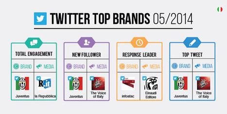 Ecco i Top Brands italiani su Twitter a Maggio 2014 [Infografica] | Social Media | Scoop.it