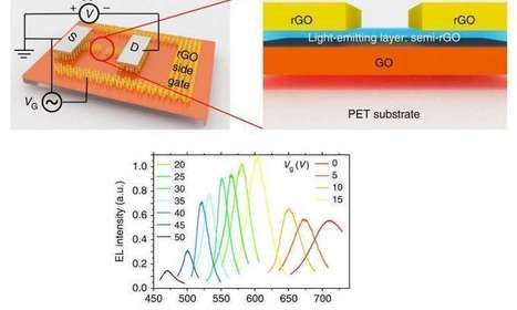 First color-tunable and first graphene-based LED developed | Amazing Science | Scoop.it