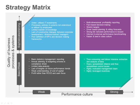 Strategy Matrix | DIGITAL SAVVY | Scoop.it