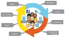 6 Ways to Improve your marketing in 2014 | Social Selling | Scoop.it
