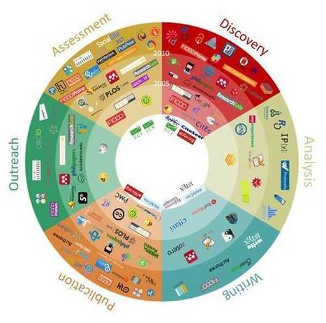 101 Innovations in Scholarly Communication: How researchers are getting to grip with the myriad of new tools. | Research Trends in Knowledge Organisation Systems | Scoop.it