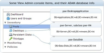 VMware View reporting -- PowerShell without Broker-based cmdlets -- Part 0   VDI bootcamp   Scoop.it