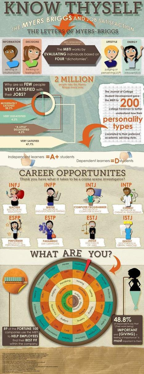 How Your Myers Briggs Type Determines Your Career Path [INFOGRAPHIC] | Student Screening Test | Scoop.it