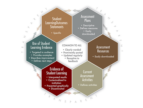 A Useful Framework For Transparency In Education | Teaching Tools for College Educators | Scoop.it