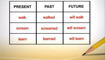 Verb Tenses | Articles | Get Ready Set Action! Verbs & Adverbs | Scoop.it