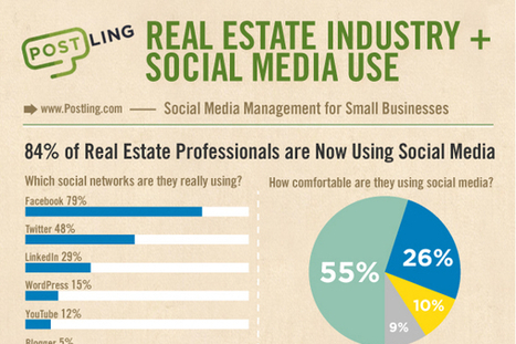 19 Real Estate Industry Statistics and Trends | Real Estate in the Modern World | Scoop.it