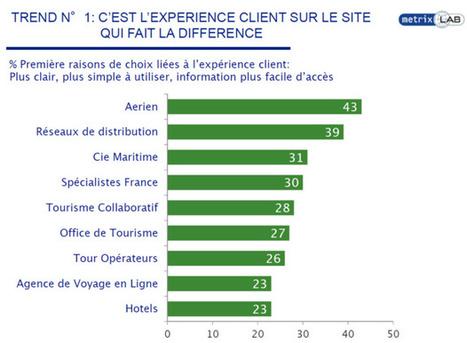 Sur le net, c'est l'expérience client qui fait la différence | Communication - Marketing - Web | Scoop.it