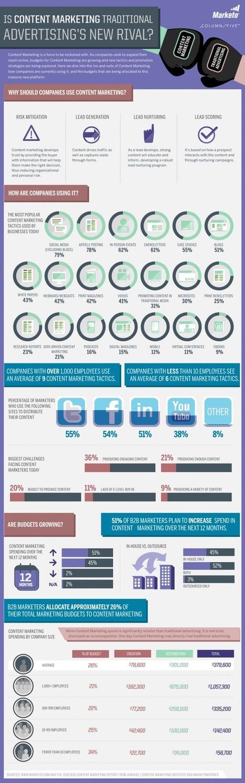 Social Media Versus Traditional Media | Real Estate Marketing | Scoop.it