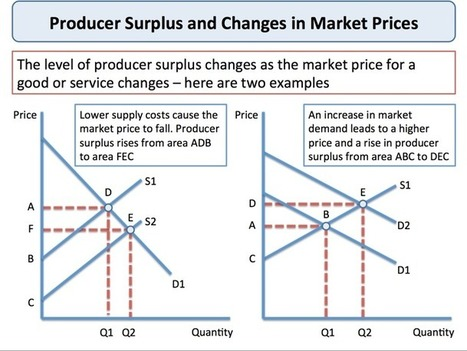 Producer Surplus - Revision   AS Economics @ The Henry Box School   Scoop.it