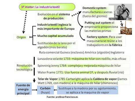 1º motor: la industria textil | Ainhoa Revolución Industrial | Scoop.it