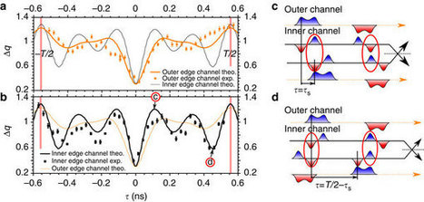 "Single-electron fractionalization (dividing the electron into smaller ""charge pulses"") observed on picosecond scale 