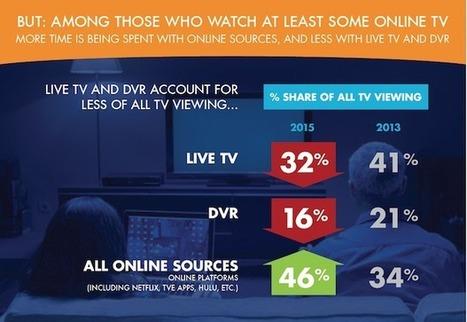 Aux États-Unis, la SVOD remplace la TV en direct chez les jeunes   social tv   Scoop.it