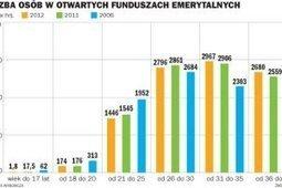 Młodzi ludzie są bez pracy i... szans na emeryturę | Akademia Seniora Szczecin | Scoop.it