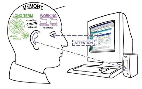 Working with Cognitive Load   PowerPoint Design   Scoop.it