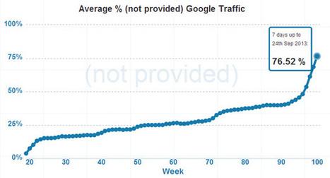 Google lukker for søgeordsdata. Er det godt for content marketing ... | Content | Scoop.it