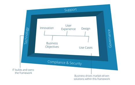 Enterprise Mobility Solutions | Enterprise Mobility Services | Mobinius | Mobinius Technology | Scoop.it