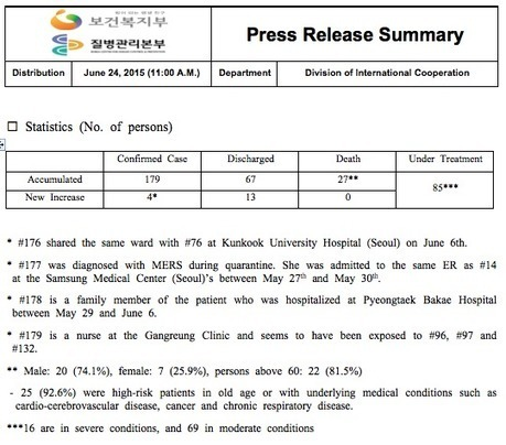 South Korea - Government announces 4 new coronavirus MERS cases, 0 new deaths - total cases = 179, total deaths = 27 - June 23, 2015 - FluTrackers | MERS-CoV | Scoop.it