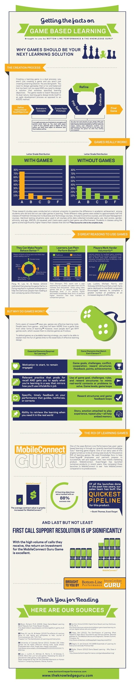 Why Games Should Be Your Next Learning Solution Infographic - e-Learning Infographics   Gamification for Learning   Scoop.it