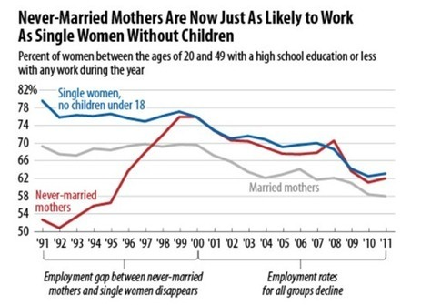 The Limits of Marriage as a Path Out of Poverty | Marriage and Family | Scoop.it