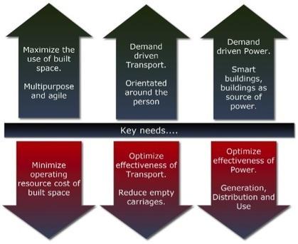 Έξυπνες Πόλεις: Πώς η ψηφιακή τεχνολογία θα τοποθετήσει τους πολίτες στο κέντρο του ενδιαφέροντος : Πόλεις και Πολιτικές   Cities and Policies ( Place Management and Branding )   Scoop.it