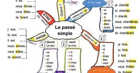 grammaire | ressources fle | Scoop.it